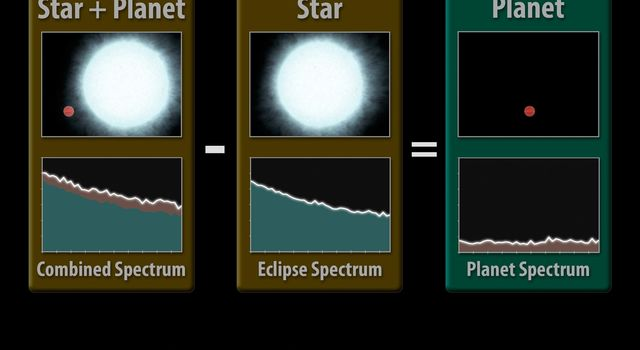 This diagram illustrates how astronomers using NASA's Spitzer Space Telescope can capture the elusive spectra of hot-Jupiter planets. Spectra are an object's light spread apart into its basic components, or wavelengths.