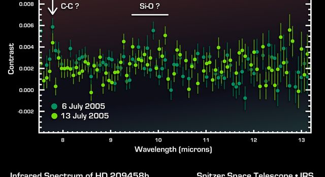"This infrared data from NASA's Spitzer Space Telescope -- called a spectrum -- tells astronomers that a distant gas planet, a so-called ""hot Jupiter"" called HD 189733b, might be smothered with high clouds."