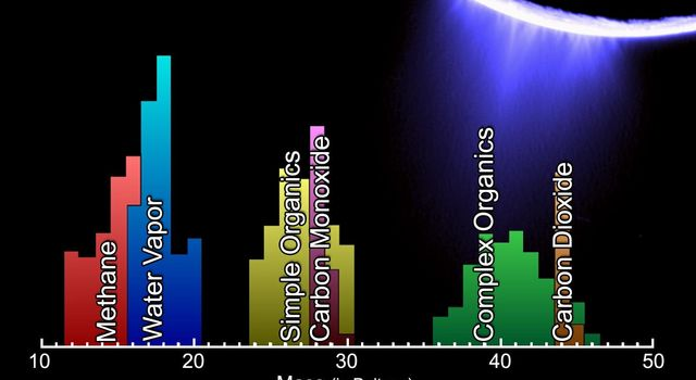 The lower panel is a mass spectrum that shows the chemical constituents sampled in Saturn's moon Enceladus' plume by NASA's Cassini Ion and Neutral Mass Spectrometer during its fly-through of the plume on Mar. 12, 2008.
