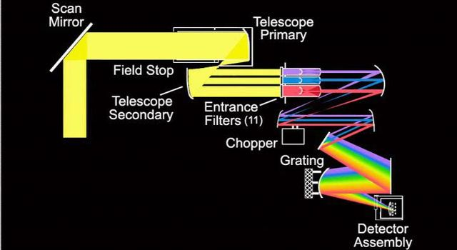 Light energy is collected by the optics system on the Atmospheric Infrared Sounder (AIRS) instrument and digitized.