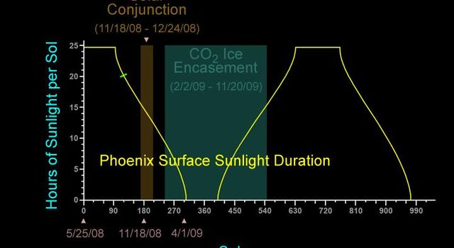 The yellow line on this graphic indicates the number of hours of sunlight each sol, or Martian day, beginning with the entire Martian day (about 24 hours and 40 minutes) for the first 90 sols, then declining to no sunlight by about sol 300.