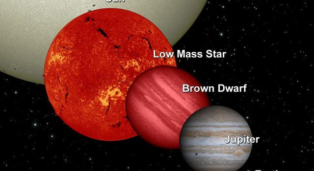 NASA's Wide-field Infrared Survey Explorer will uncover many 'failed' stars, or brown dwarfs, in infrared light. This diagram shows a brown dwarf in relation to Earth, Jupiter, a low-mass star and the sun.