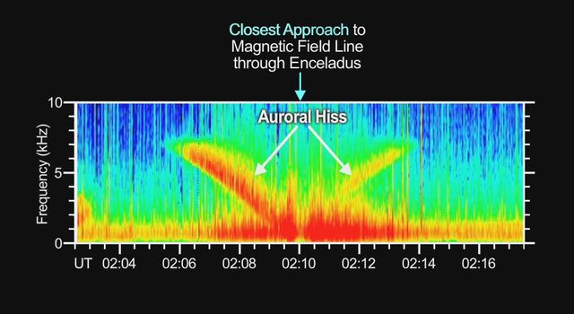 Hiss from Aurora Caused by Enceladus