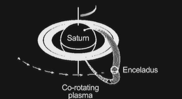 This graphic shows how Saturn and its moon Enceladus are electrically linked. Magnetic field lines, invisible to the human eye but detectable by the fields and particles instruments on NASA's Cassini spacecraft.