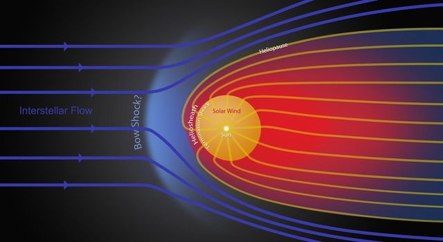 This graphic shows the different streams of charged particles inside the bubble around our sun and outside, in the unexplored territory of interstellar space. The heliosheath, where NASA's two Voyager spacecraft are now traveling, is shown in red.