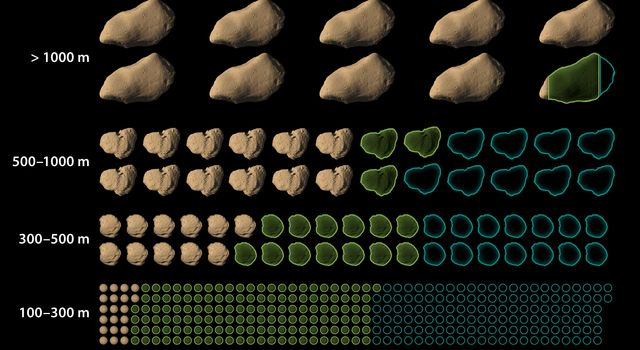 Data from NASA's Wide-field Infrared Survey Explorer has led to revisions in the estimated population of near-Earth asteroids. The most accurate survey to date has allowed new estimates of the total numbers of objects in different size categories.