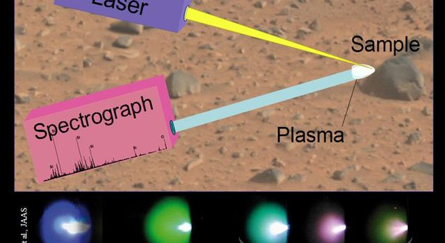 This image illustrates the principals of a technique called 'laser-induced breakdown spectroscopy,' which the Chemistry and Camera (ChemCam) instrument onboard NASA's rover, Curiosity, will use on Mars.