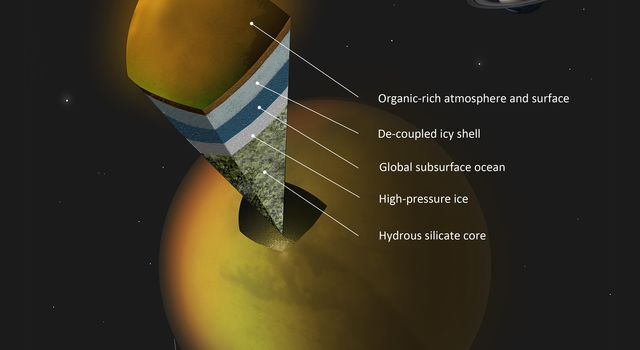 This artist's concept shows a possible scenario for the internal structure of Titan, as suggested by data from NASA's Cassini spacecraft. Scientists have been trying to determine what is under Titan's organic-rich atmosphere and icy crust.