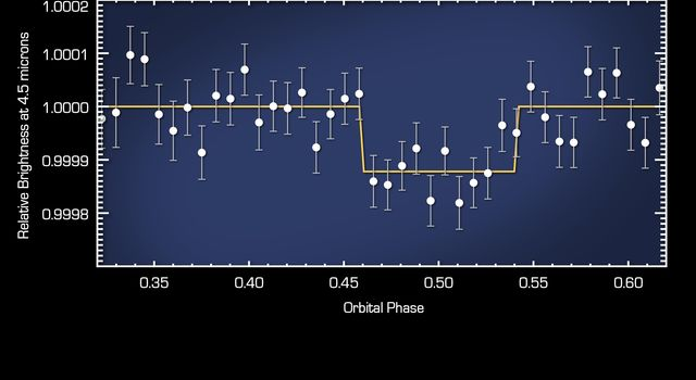 This plot of data from NASA's Spitzer Space Telescope reveals the light from a 'super Earth' called 55 Cancri e. The planet is the smallest yet, beyond our solar system, to reveal its direct light.