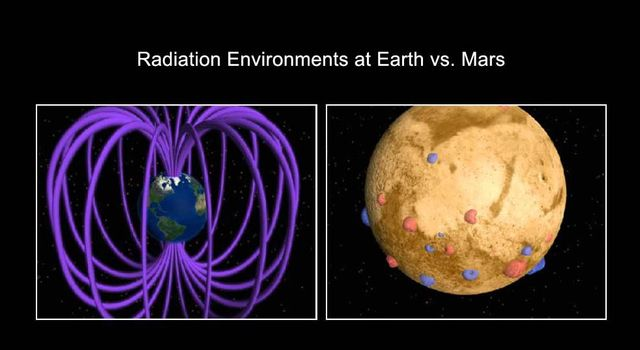 This is an artist's concept comparing the present day magnetic fields on Earth and Mars. Earth's magnetic field is generated by an active dynamo -- a hot core of molten metal.