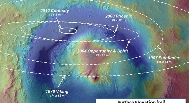 Landing Accuracy on Mars: A Historical Perspective