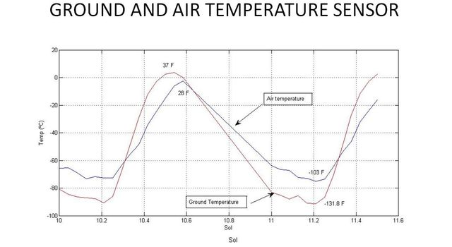 This graph shows the rise and fall of air and ground temperatures on Mars obtained by NASA's Curiosity rover.