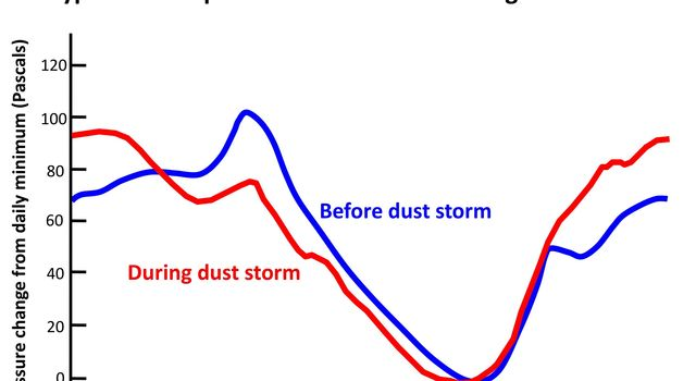 This graph compares a typical daily pattern of changing atmospheric pressure (blue) with the pattern during a regional dust storm hundreds of miles away (red). The data are by the Rover Environmental Monitoring Station (REMS) on NASA's Curiosity rover.