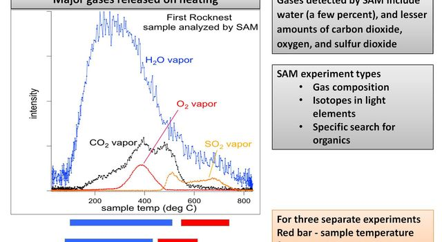 This plot of data from NASA's Mars rover Curiosity shows the variety of gases that were released from sand grains upon heating in the Sample Analysis at Mars instrument, or SAM.