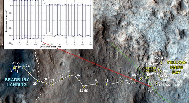 This image maps the traverse of NASA's Mars rover Curiosity from 'Bradbury Landing' to 'Yellowknife Bay,' with an inset documenting a change in the ground's thermal properties with arrival at a different type of terrain.