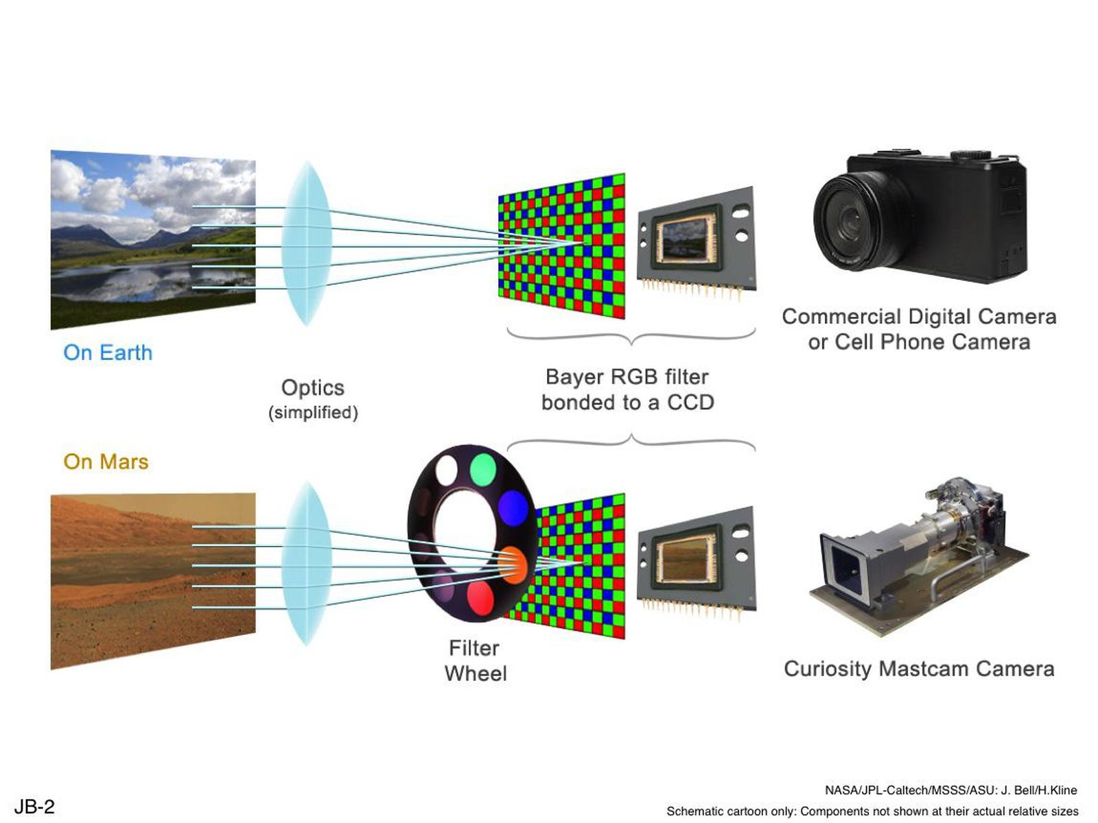 Space Images   Filters for Color Imaging and for Science