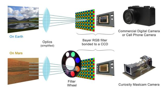 The color cameras on NASA's Mars rover Curiosity, including the pair that make up the rover's Mastcam instrument, use the same type of Bayer pattern RGB filter as found in typical commercial color cameras.