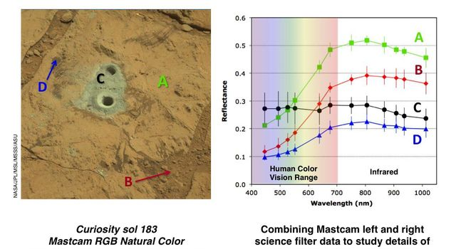 This set of images illustrates how the science filters of the Mast Camera (Mastcam) on NASA's Mars rover Curiosity can be used to investigate aspects of the composition and mineralogy of materials on Mars.