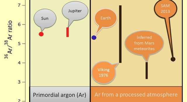 Argon Isotopes Provide Robust Signature of Atmospheric Loss