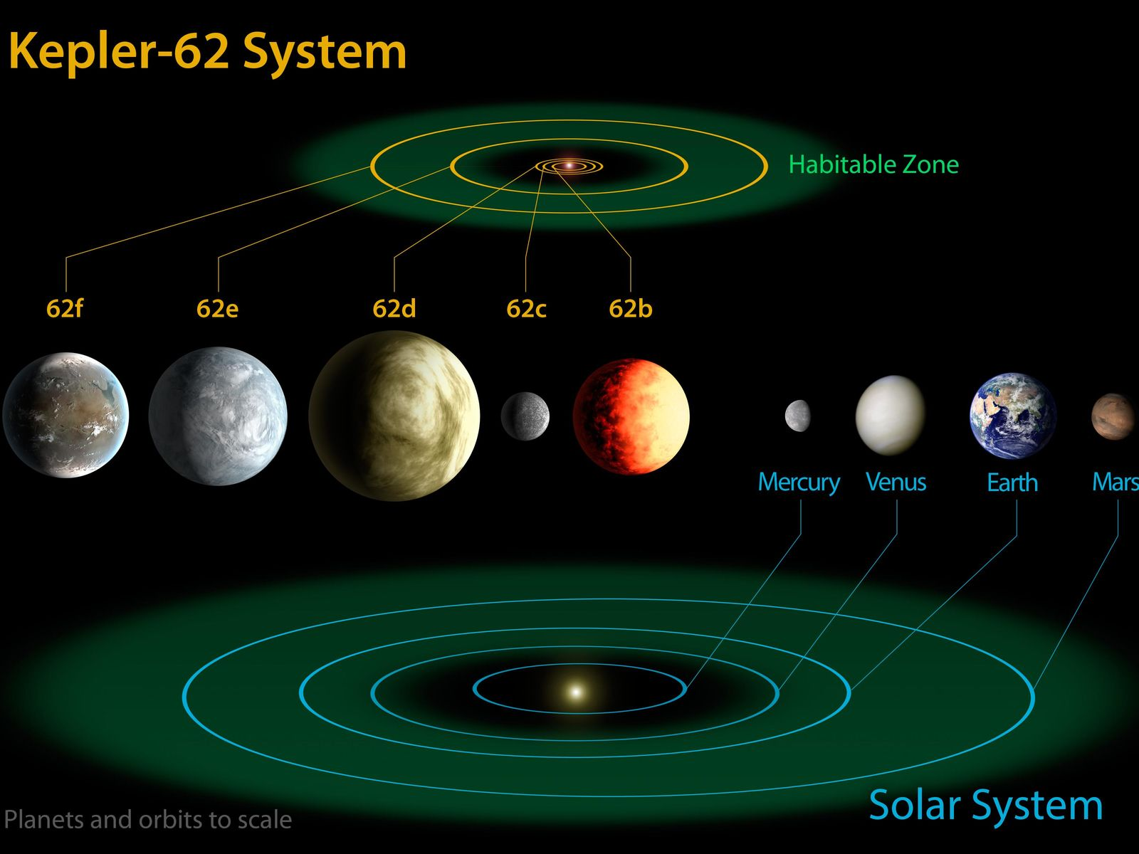 Space Images | Kepler-62 and the Solar System
