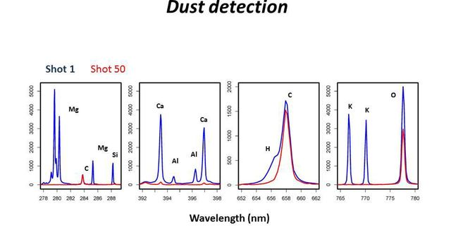 The ChemCam instrument on NASA's Curiosity Mars rover fired its laser 50 times at its onboard graphite target showing spectral measurements from the first shot, which hit dust on the target, compared to spectral measurements of from the 50th shot.