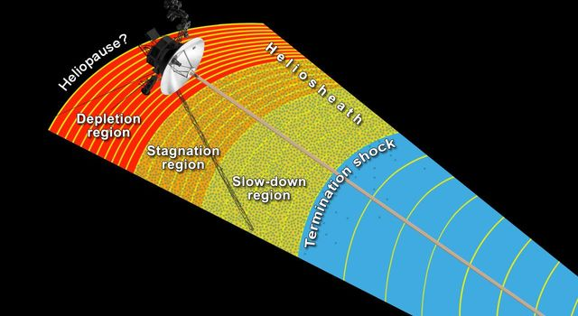 Transitional Regions at the Heliosphere's Outer Limits