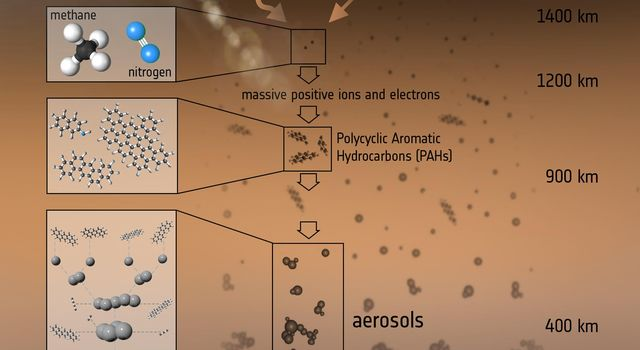 This illustration shows the various steps that lead to the formation of the aerosols that make up the haze on Titan, Saturn's largest moon.
