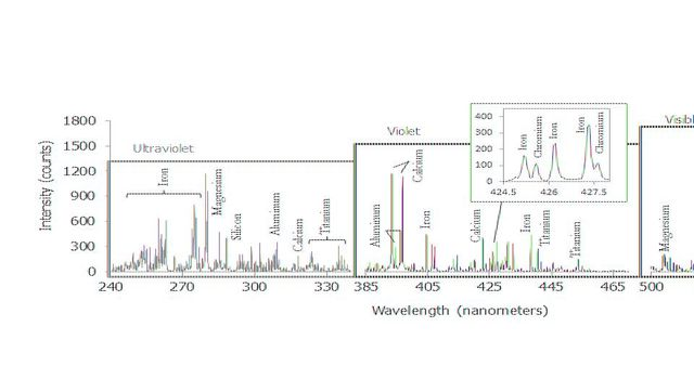 This graph shows a spectrum recorded by the Chemistry and Camera instrument (ChemCam) in NASA's Curiosity Mars rover; it is is typical of Martian volcanic (basalt) material.