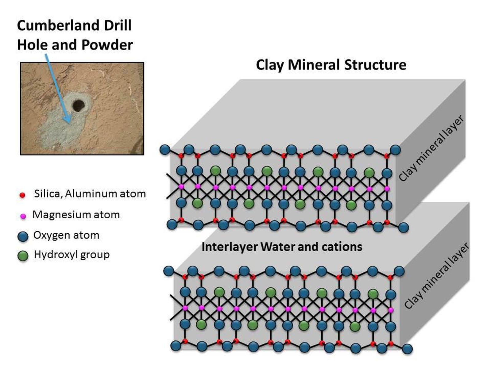 Space images clay mineral structure similar to clays for Minerals present in soil