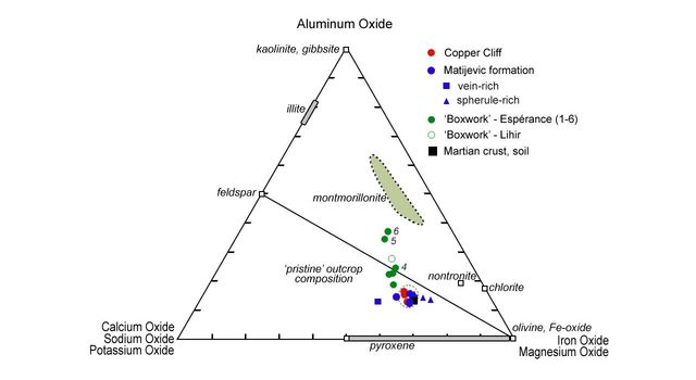 This plot segregates various minerals examined by NASA's Mars Exploration Rover Opportunity according to their different compositions; for example, those with more iron and magnesium oxides are located in the lower right corner.