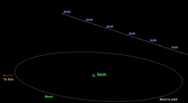 This graphic depicts the passage of asteroid 2014 DX110 past Earth on March 5, 2014. The asteroid's closest approach was at a distance equivalent to about nine-tenths of the distance between Earth and the moon.