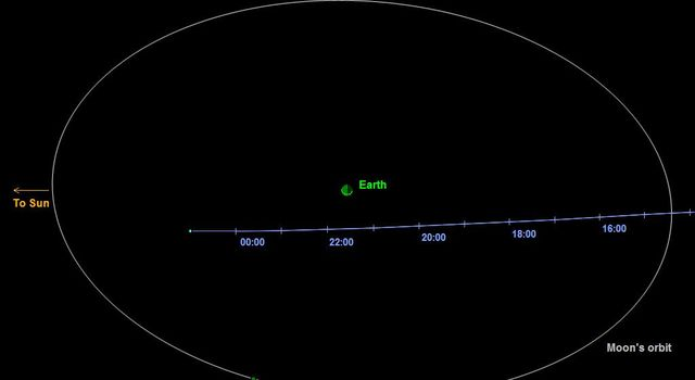 This graphic depicts the passage of asteroid 2014 EC past Earth on March 6, 2014. The asteroid's closest approach is a distance equivalent to about one-sixth of the distance between Earth and the moon. The indicated times are in Universal Time.