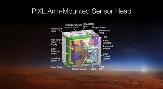 This diagram depicts the sensor head of the Planetary Instrument for X-RAY Lithochemistry, or PIXL, which has been selected as one of seven investigations for the payload of NASA's Mars 2020 rover mission.