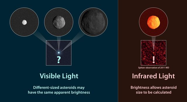 Observations of infrared light from NASA's Spitzer Space Telescope coming from asteroids provide a better estimate of their true sizes than visible-light measurements.
