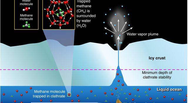 This illustration depicts potential origins of methane found in the plume of gas and ice particles that sprays from Saturn's moon, Enceladus, based on research by scientists working with the Ion and Neutral Mass Spectrometer on NASA's Cassini mission.