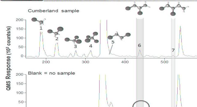 Data graphed here are examples from the Sample Analysis at Mars (SAM) laboratory's detection of Martian organics in a sample of powder that the drill on NASA's Curiosity Mars rover collected from a rock target called 'Cumberland.'