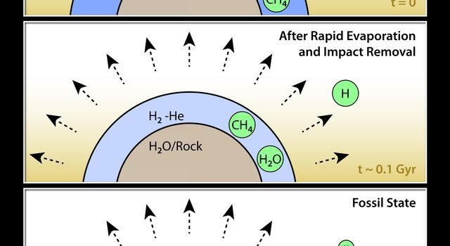 How to Make a Helium Atmosphere