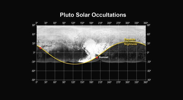 This figure shows the locations of the sunset and sunrise solar occultations observed by the Alice instrument on NASA's New Horizons spacecraft.