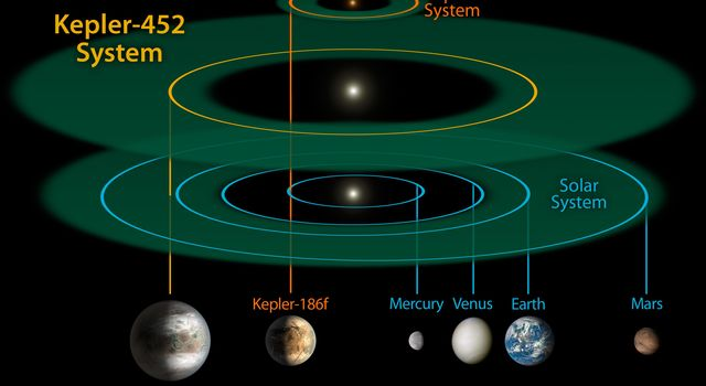 Planetary System Comparisons