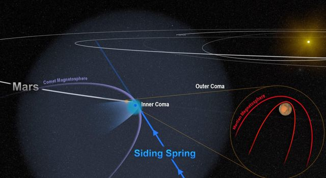 This artist's depiction shows the close encounter between comet Siding Sprng and Mars in 2014. The comet's powerful magnetic field temporarily merged with, and overwhelmed, the planet's weak magnetic field.