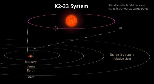 Comparing K2-33 to our Solar System