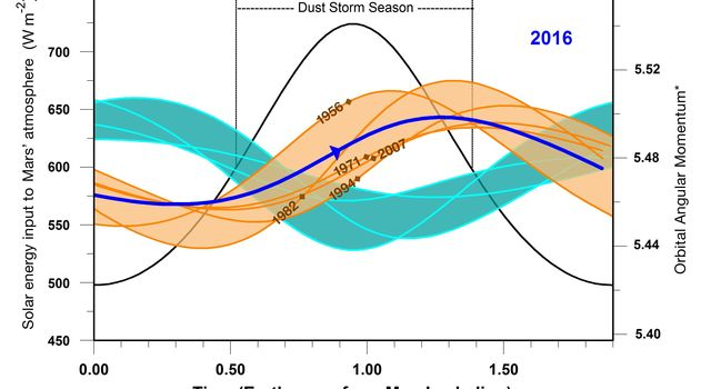 This graphic indicates a similarity between 2016 (dark blue line) and five past years in which Mars has experienced a global dust storm (orange lines and band), compared to years with no global dust storm (blue-green lines and band).