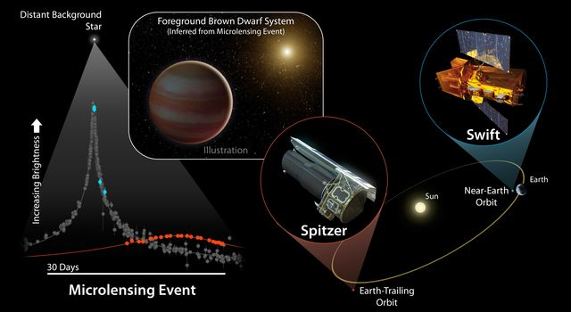 Two space-based telescopes, NASA's Spitzer and Swift, teamed up with ground-based observatories to observe a microlensing event caused by a brown dwarf.