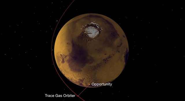 A NASA radio aboard ESA's Trace Gas Orbiter, succeeded in its first test of receiving data transmitted from NASA Mars rovers. This graphic depicts the geometry of Opportunity transmitting data to the orbiter, using the UHF band of radio wavelengths.