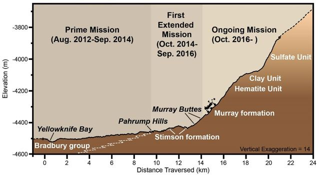 Curiosity Rover's Martian Mission, Exaggerated Cross Section