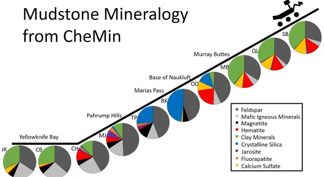 Mudstone Mineralogy from Curiosity's CheMin, 2013 to 2016