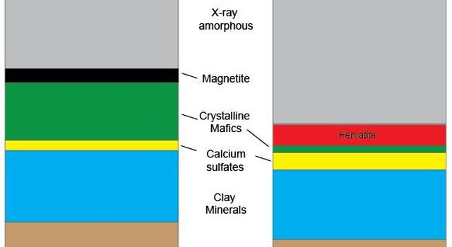 Mineral Content Comparison at Two Gale Crater Sites