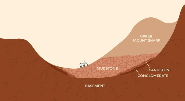 Now and Long Ago at Gale Crater, Mars (Illustration)