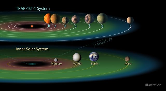 The TRAPPIST-1 Habitable Zone