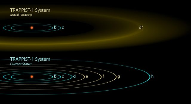 The Discovery of TRAPPIST-1 Planets